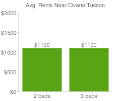 Graph of average rent prices for Civano Tucson